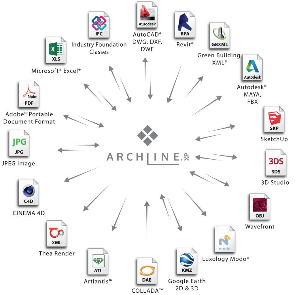 Migrating to ARCHLine XP® for AutoCAD® Users
